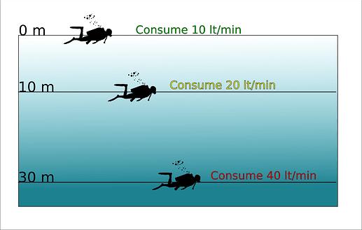 CAS en las diferentes profundidades durante la inmersion de buceo